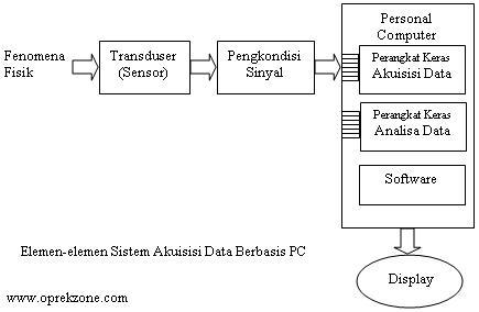 Konsep akuisisi data berbasis komputer pc bagian satu ccuart Choice Image